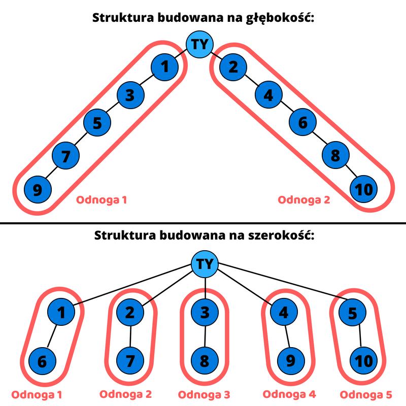 marketing wielopoziomowy - różnice w budowaniu struktury